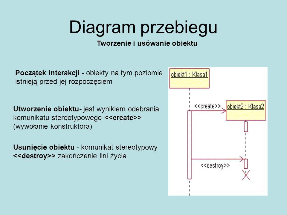 Diagram czynności Rozgałęzienia – opisują scierzki altermatywne; do wyboru jednej z nich dochodzi na podstawie wyliczonych wartości warunków (wyrażeń logicznych) Rozwidlenia i scalenia - Współbieżne wykonanie czynności; w punkcie scalenia dochodzi do synchronizacji współbieżnych przepływów sterowania Wątek warunkowy - jeśli warunek jest fałszywy, zakłada się, że z punktu widzenia scalenia wątek ten jest juz zakończony