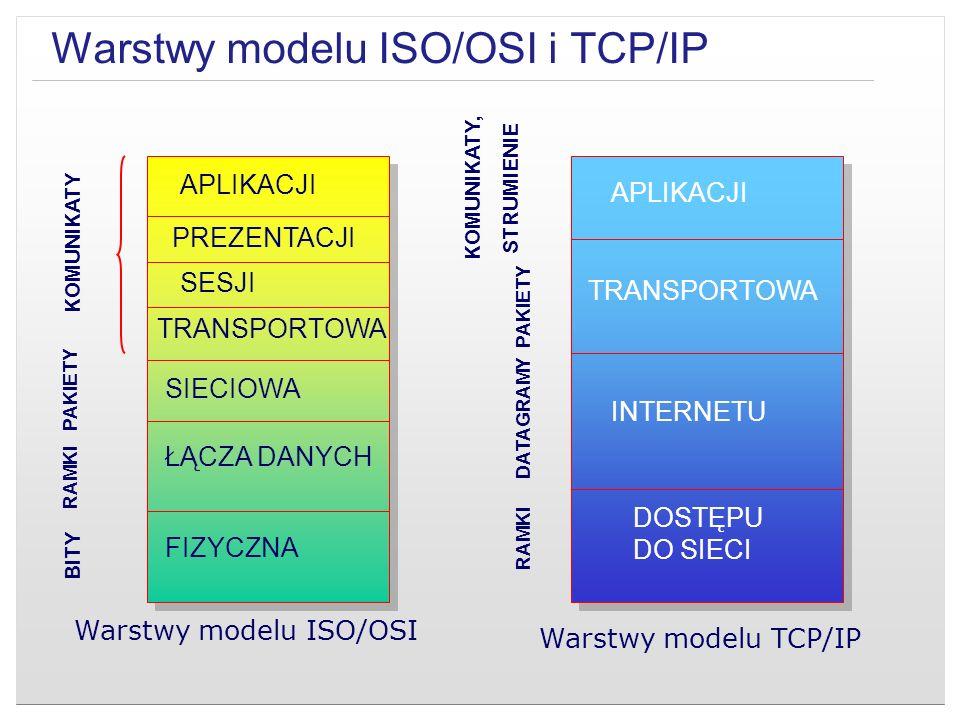 Warstwy modelu ISO/OSI i TCP/IP KOMUNIKATY, STRUMIENIE APLIKACJI PREZENTACJI SESJI TRANSPORTOWA SIECIOWA ŁĄCZA DANYCH FIZYCZNA APLIKACJI TRANSPORTOWA