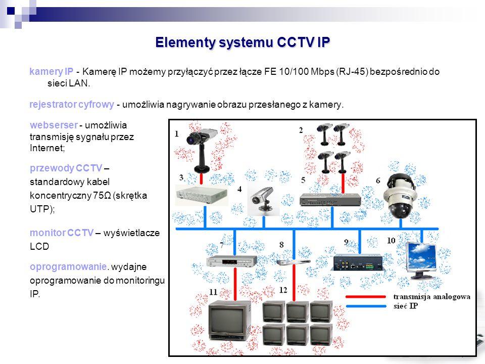 Elementy systemu CCTV IP kamery IP - Kamerę IP możemy przyłączyć przez łącze FE 10/100 Mbps (RJ-45) bezpośrednio do sieci LAN. rejestrator cyfrowy - u