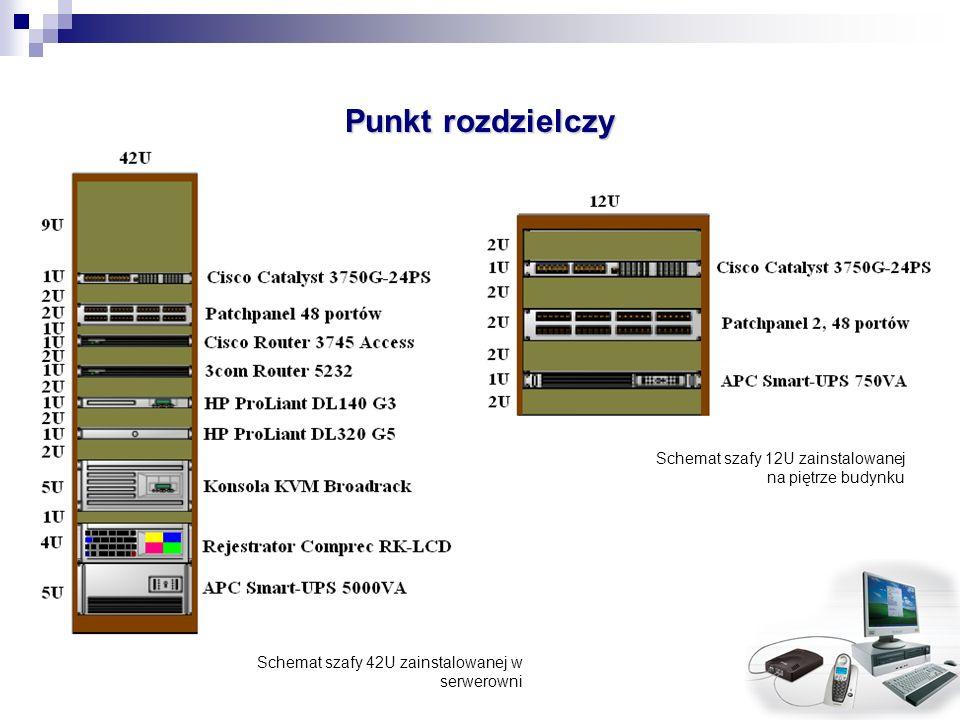 Punkt rozdzielczy Schemat szafy 12U zainstalowanej na piętrze budynku Schemat szafy 42U zainstalowanej w serwerowni