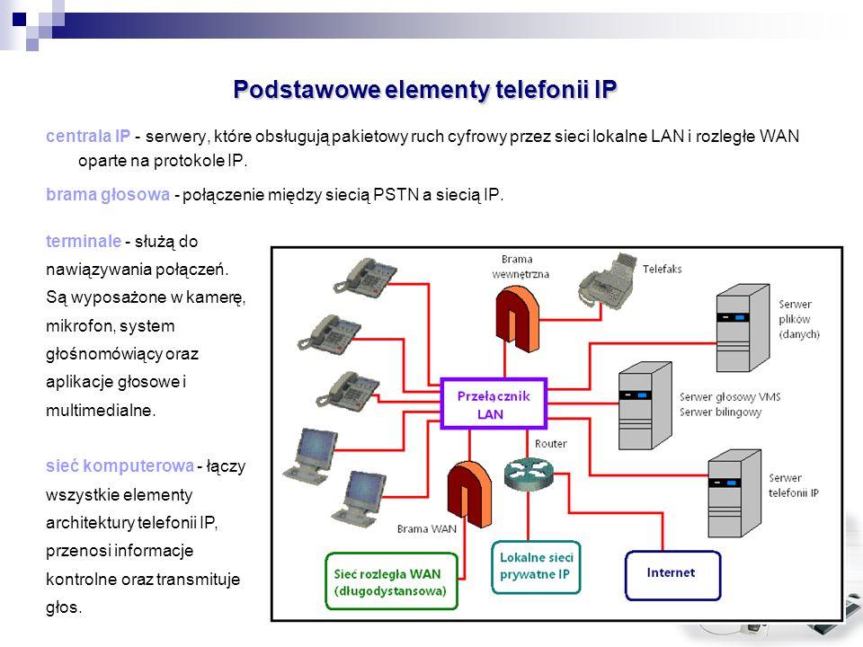 Podstawowe elementy telefonii IP centrala IP - serwery, które obsługują pakietowy ruch cyfrowy przez sieci lokalne LAN i rozległe WAN oparte na protok