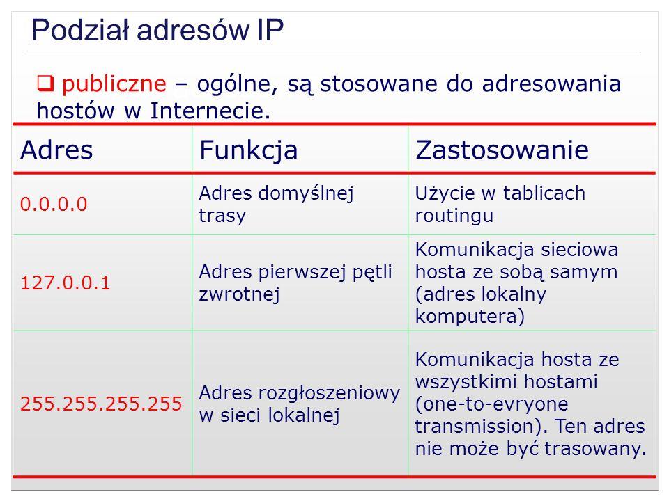 Podział adresów IP publiczne – ogólne, są stosowane do adresowania hostów w Internecie. AdresFunkcjaZastosowanie 0.0.0.0 Adres domyślnej trasy Użycie
