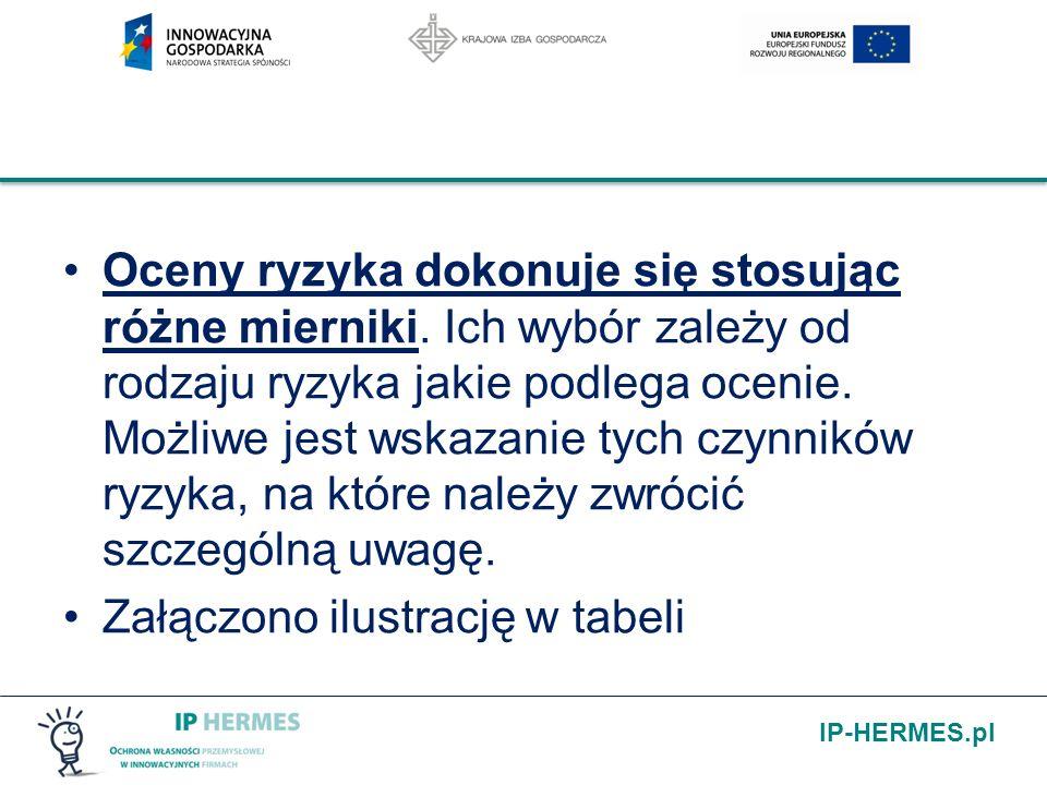 IP-HERMES.pl Oceny ryzyka dokonuje się stosując różne mierniki. Ich wybór zależy od rodzaju ryzyka jakie podlega ocenie. Możliwe jest wskazanie tych c