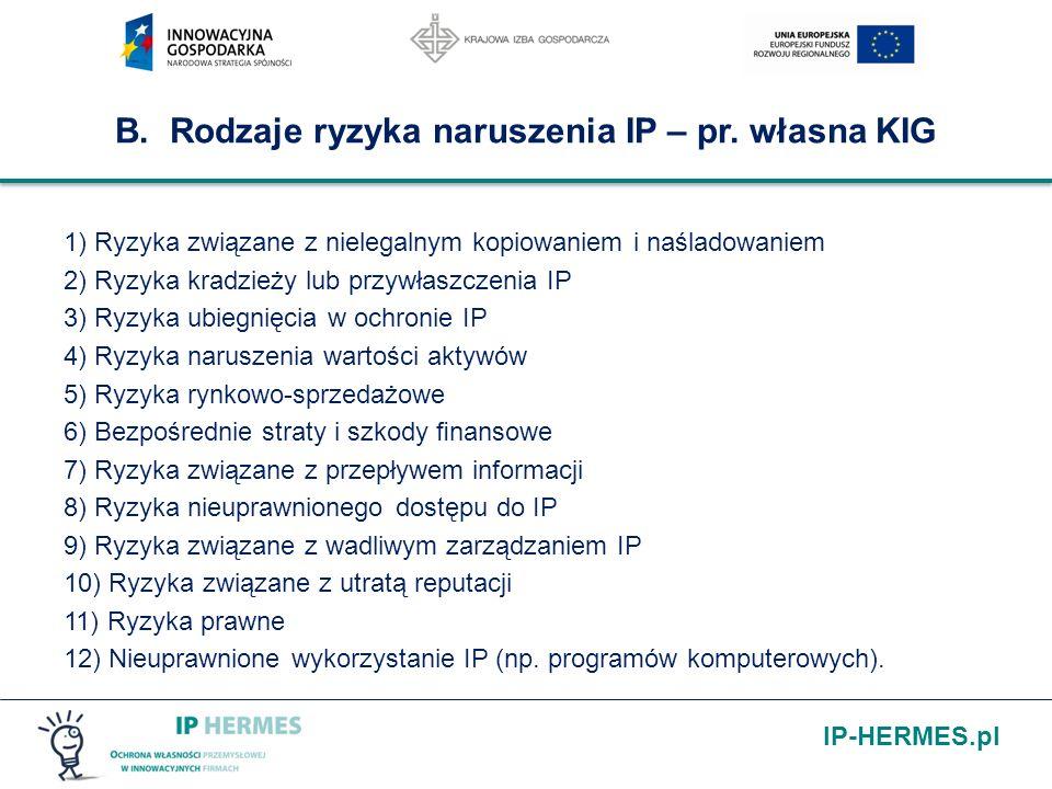 IP-HERMES.pl B. Rodzaje ryzyka naruszenia IP – pr. własna KIG 1) Ryzyka związane z nielegalnym kopiowaniem i naśladowaniem 2) Ryzyka kradzieży lub prz