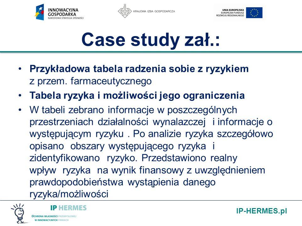 IP-HERMES.pl Case study zał.: Przykładowa tabela radzenia sobie z ryzykiem z przem. farmaceutycznego Tabela ryzyka i możliwości jego ograniczenia W ta