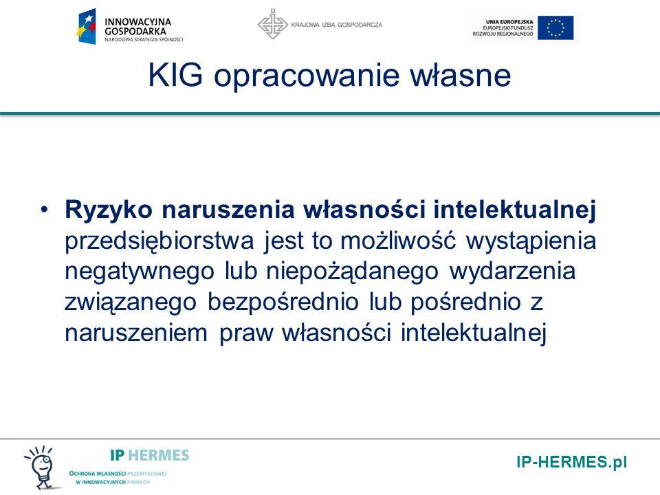IP-HERMES.pl KIG opracowanie własne Ryzyko naruszenia własności intelektualnej przedsiębiorstwa jest to możliwość wystąpienia negatywnego lub niepożąd