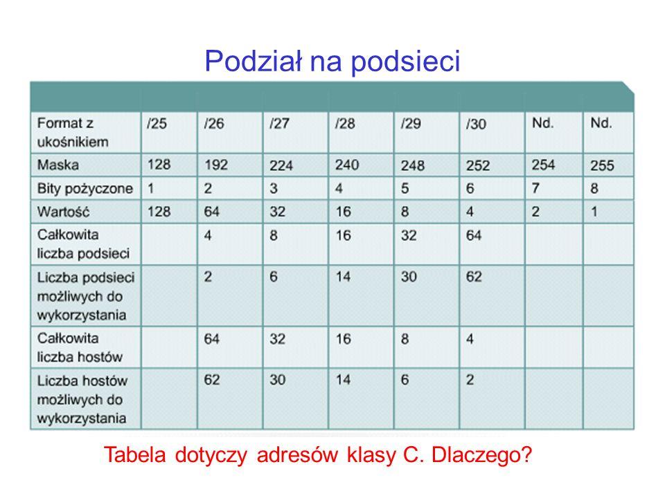 Podział na podsieci Tabela dotyczy adresów klasy C. Dlaczego?