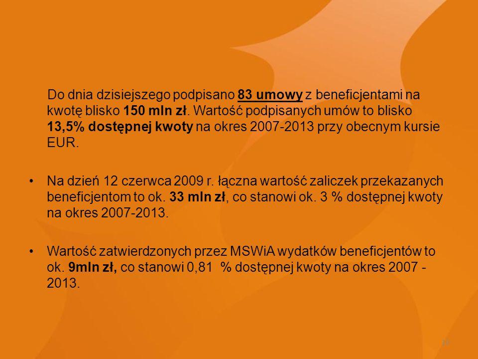 10 Do dnia dzisiejszego podpisano 83 umowy z beneficjentami na kwotę blisko 150 mln zł. Wartość podpisanych umów to blisko 13,5% dostępnej kwoty na ok