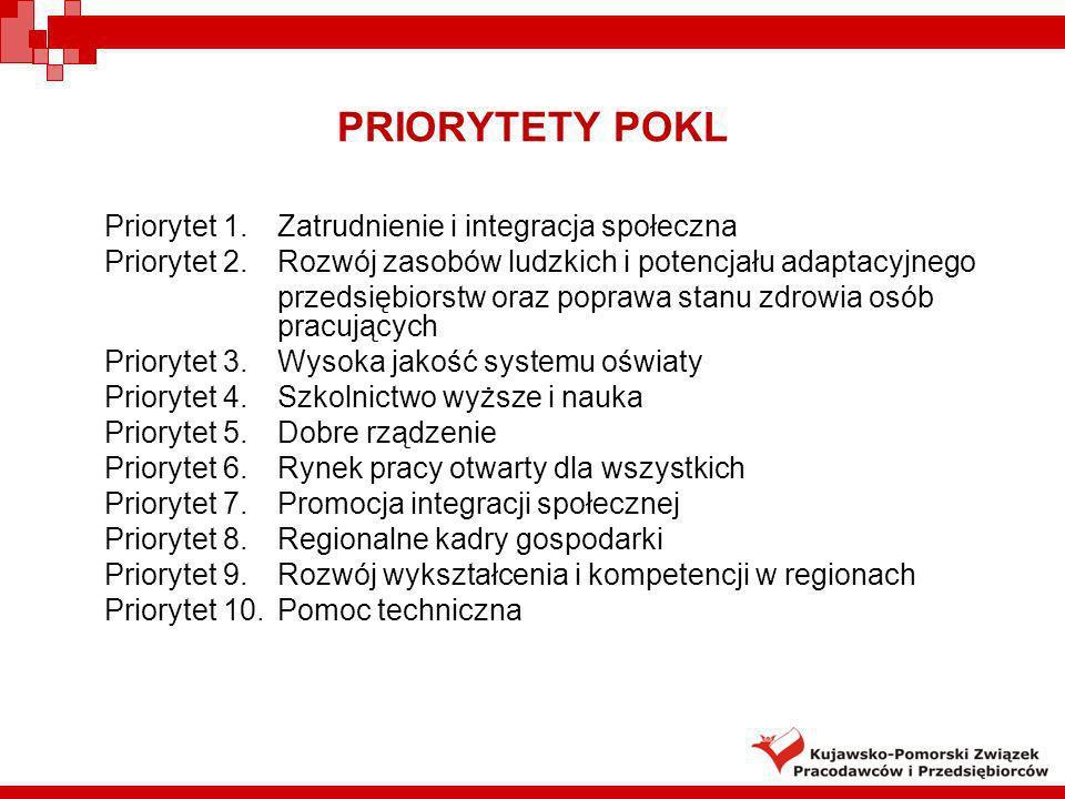 PRIORYTETY POKL Priorytet 1. Zatrudnienie i integracja społeczna Priorytet 2. Rozwój zasobów ludzkich i potencjału adaptacyjnego przedsiębiorstw oraz