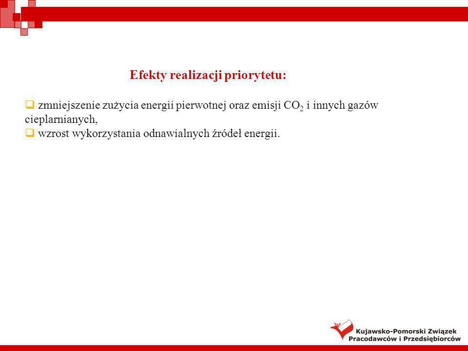 Efekty realizacji priorytetu: zmniejszenie zużycia energii pierwotnej oraz emisji CO 2 i innych gazów cieplarnianych, wzrost wykorzystania odnawialnyc