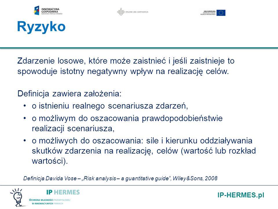 IP-HERMES.pl Zdarzenie losowe, które może zaistnieć i jeśli zaistnieje to spowoduje istotny negatywny wpływ na realizację celów. Definicja zawiera zał