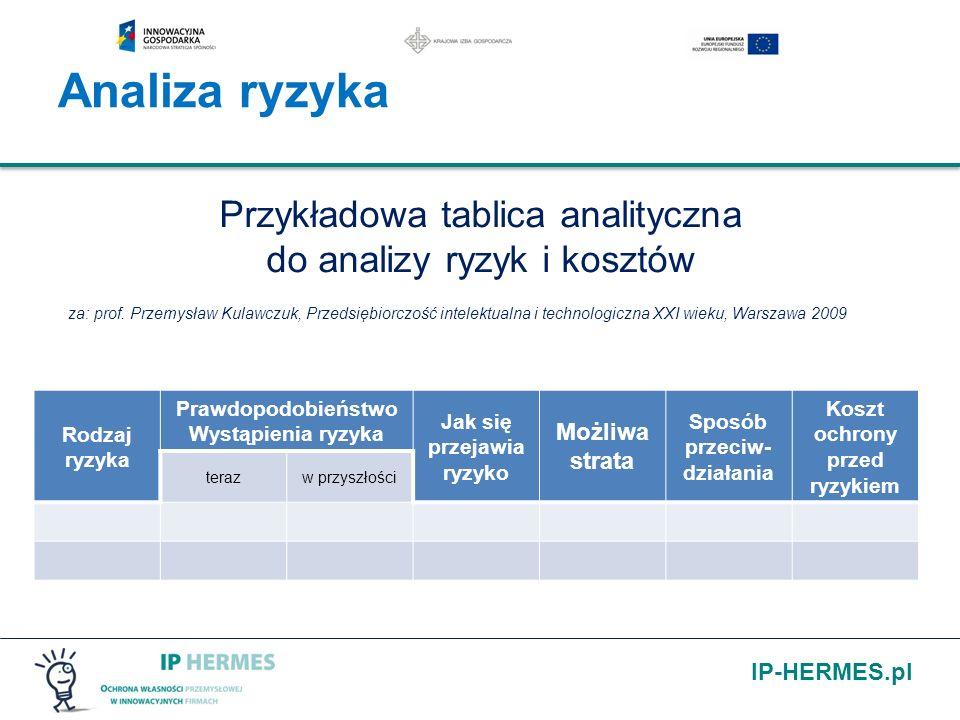 IP-HERMES.pl Przykładowa tablica analityczna do analizy ryzyk i kosztów za: prof. Przemysław Kulawczuk, Przedsiębiorczość intelektualna i technologicz