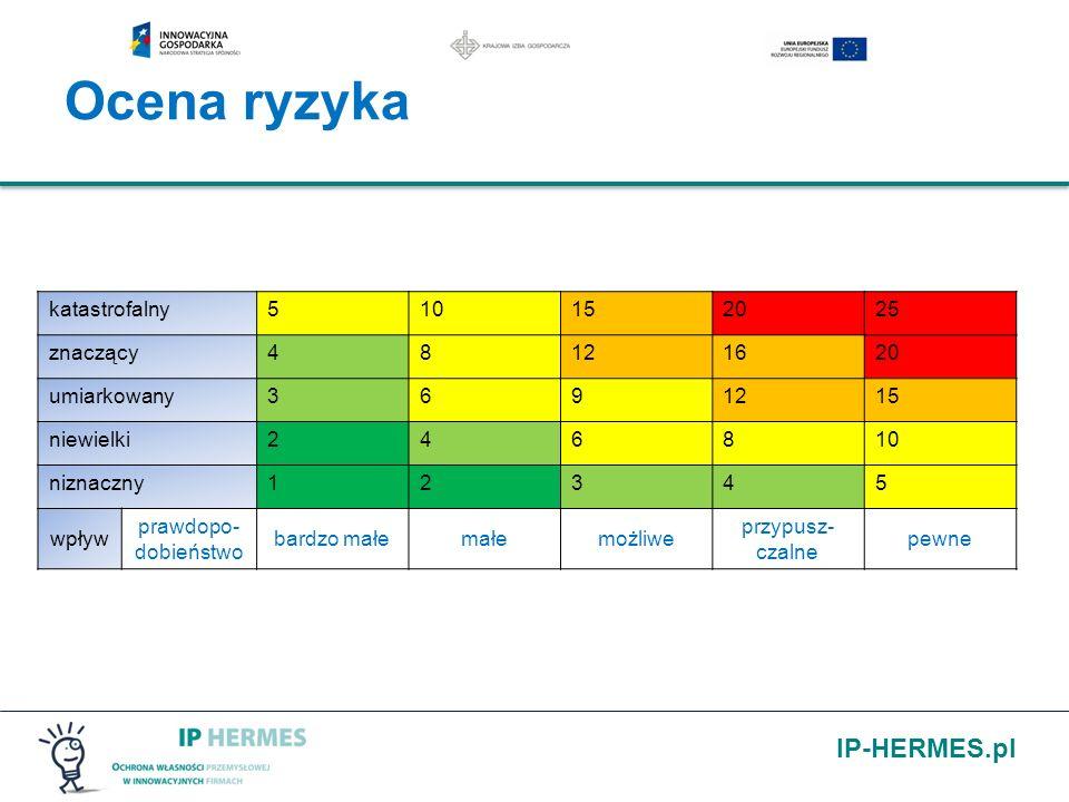 IP-HERMES.pl Ocena ryzyka katastrofalny510152025 znaczący48121620 umiarkowany3691215 niewielki246810 niznaczny12345 wpływ prawdopo- dobieństwo bardzo