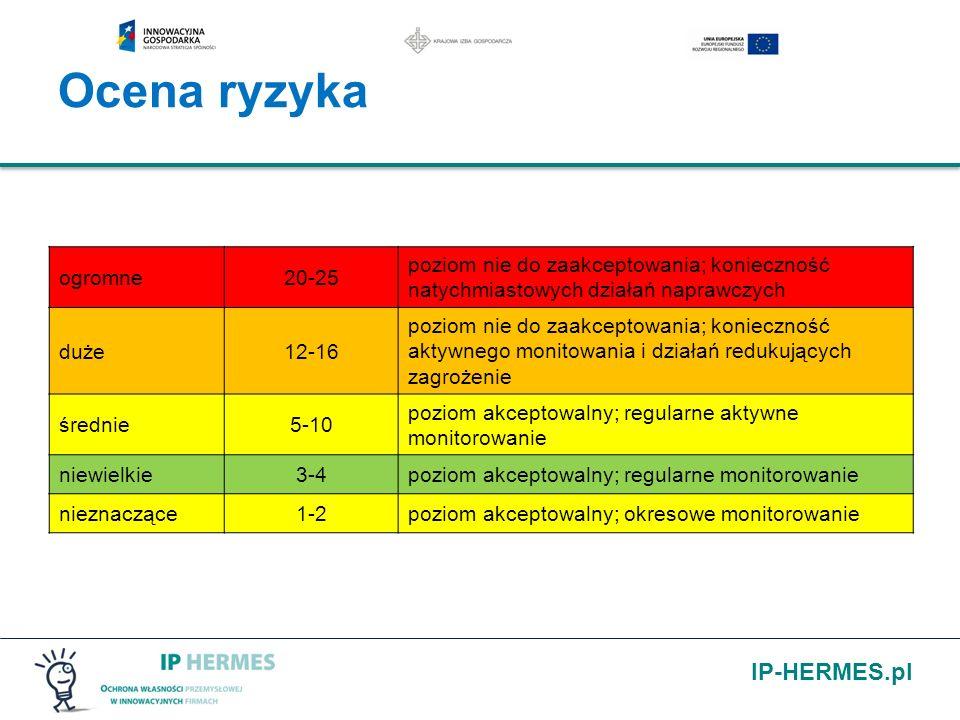 IP-HERMES.pl Ocena ryzyka ogromne20-25 poziom nie do zaakceptowania; konieczność natychmiastowych działań naprawczych duże12-16 poziom nie do zaakcept