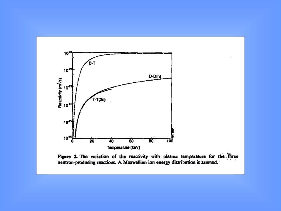 Całkowanie dla rozkładu Maxwella i dla niskich T