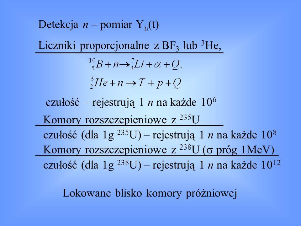 Y n (t) z komory rozszczepieniowej 235 U