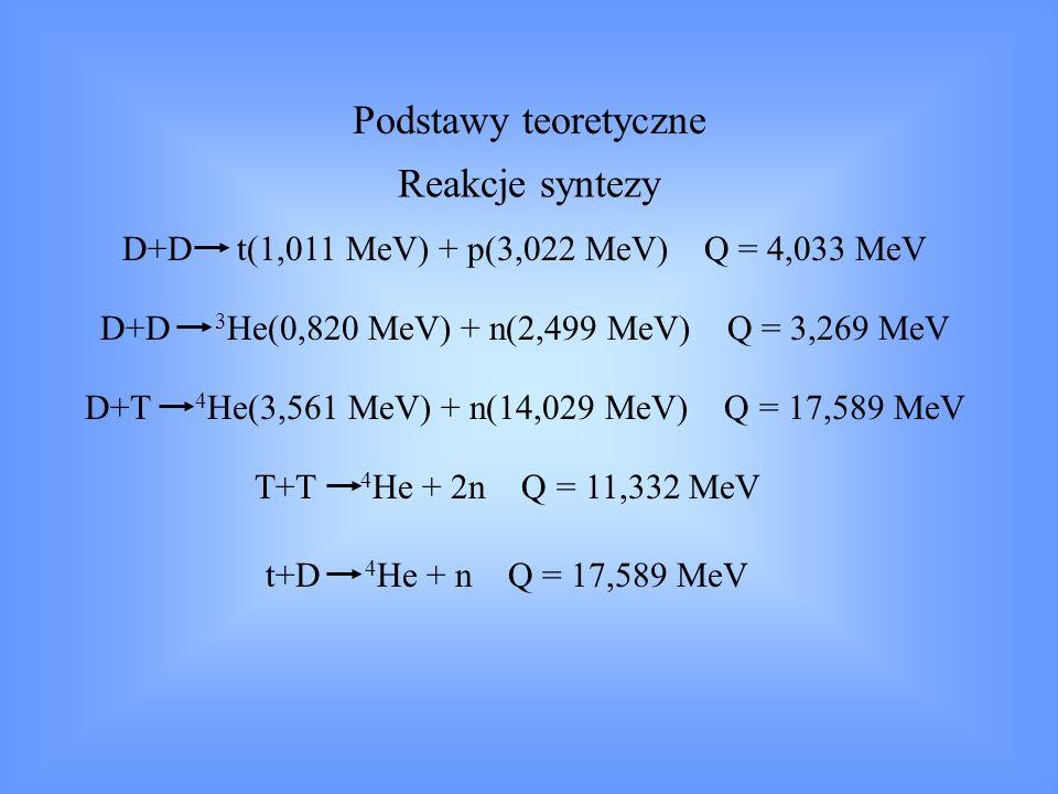 Reakcja t+D w plazmie deuterowej t( 1MeV) tD max dla 165 keV Neutrony 2.5 MeV sygnalizują pojawienie się t; Obserwacja 14 MeV n dostarcza informacji o: Utrzymaniu plazmy; Czasie hamowania t dyfuzji t R Ct R C - hamowanie, utrzymanie i dyfuzja dla t będzie podobna do zachowania się