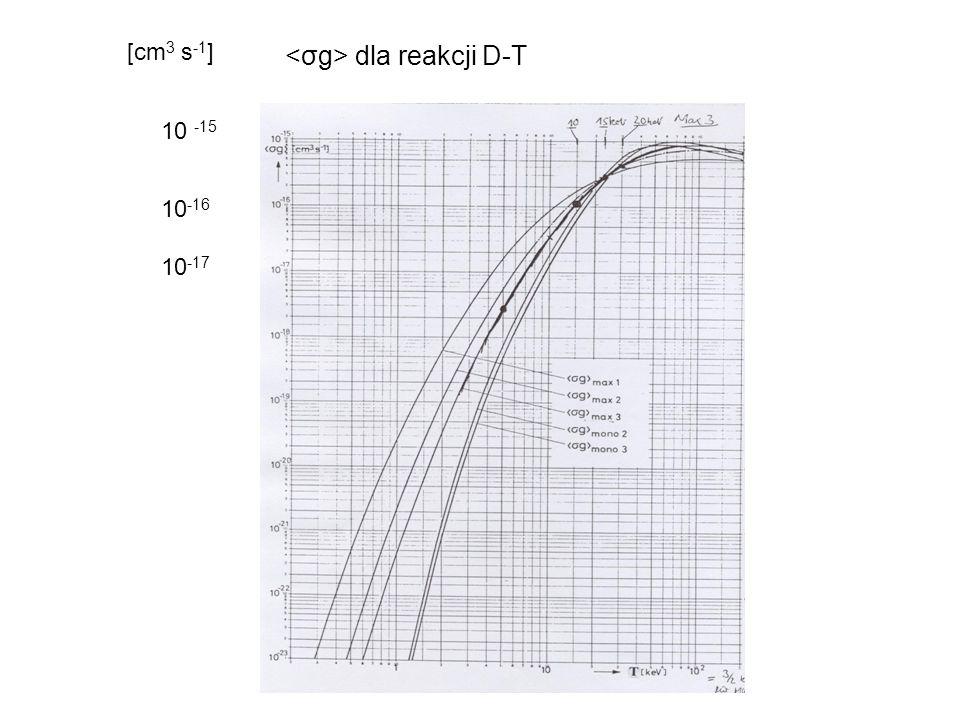 Różniczkowy przekrój czynny reakcji i rozkład kątowy neutronów v1v1 v2v2 g ulnuln v CM u CM n n l