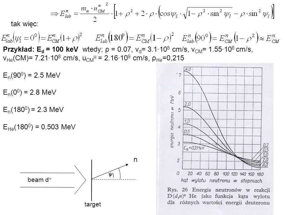 Widma neutronów wyemitowanych z plazmy w stanie równowagi termodynamicznej Emisyjność dla plazmy deuterowej w stanie równowagi termodynamicznej biorąc pod uwagę, że przyjmijmy, że m=m d Jeżeli, korzystając z równaniazastąpimy przez to: Jeżeli zróżniczkujemy to równanie po dΩ l i po dE l n to otrzymamy wzór na widmo neutronów wyemitowanych pod dowolnym kątem ψ l w ukł.