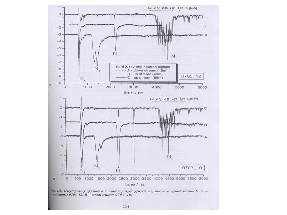 Widma energetyczne neutronów emitowanych z układu PF-1000 (IFPiLM)