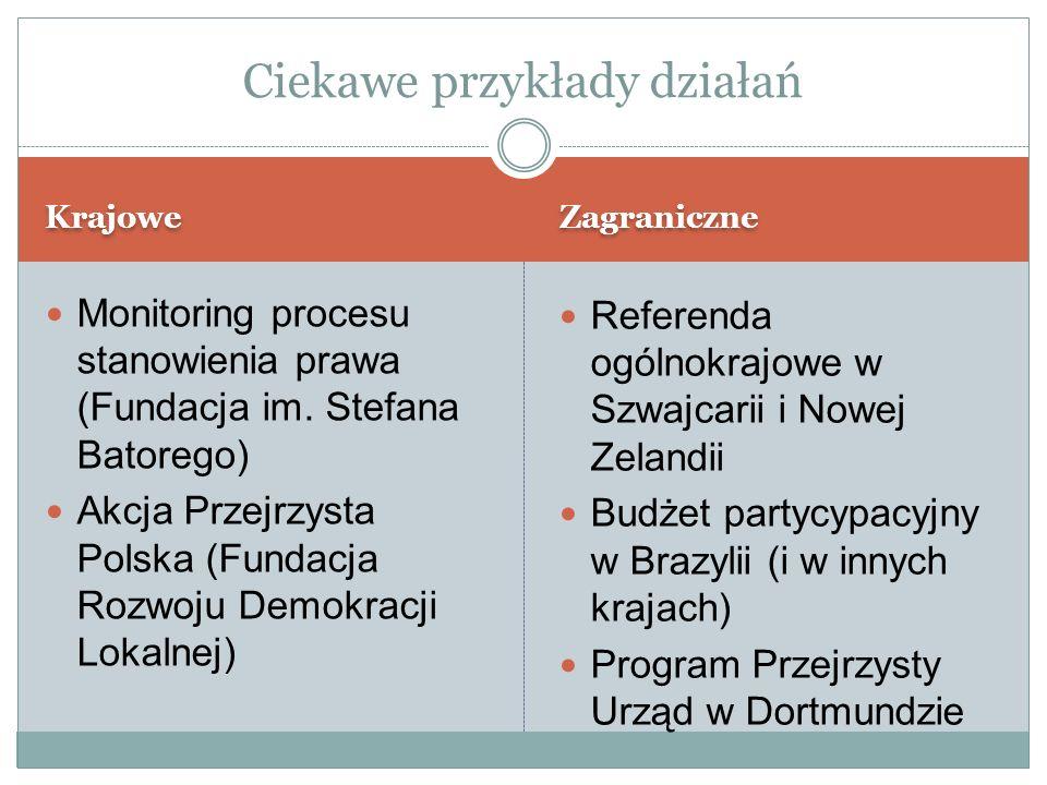 Krajowe Zagraniczne Monitoring procesu stanowienia prawa (Fundacja im.