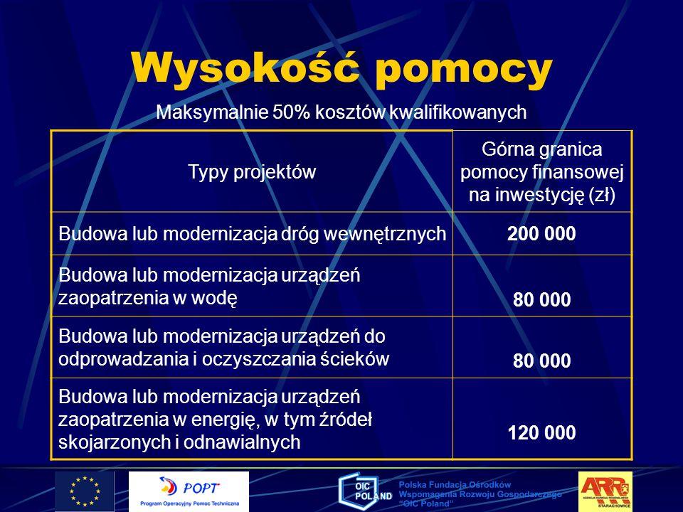 Maksymalnie 50% kosztów kwalifikowanych Typy projektów Górna granica pomocy finansowej na inwestycję (zł) Budowa lub modernizacja dróg wewnętrznych200