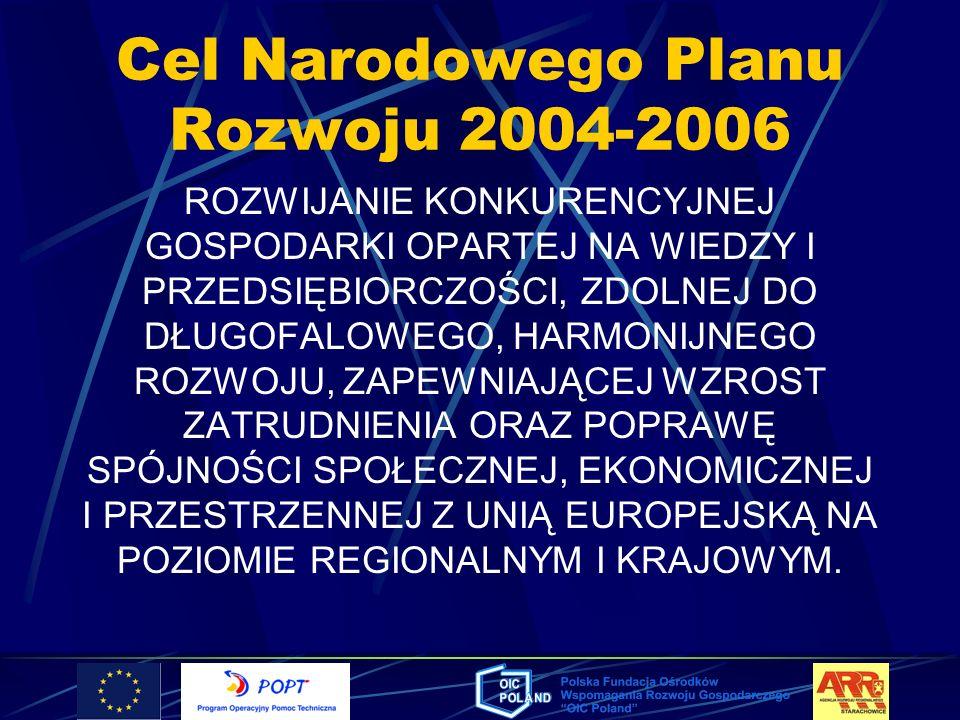 Cel Narodowego Planu Rozwoju 2004-2006 ROZWIJANIE KONKURENCYJNEJ GOSPODARKI OPARTEJ NA WIEDZY I PRZEDSIĘBIORCZOŚCI, ZDOLNEJ DO DŁUGOFALOWEGO, HARMONIJ