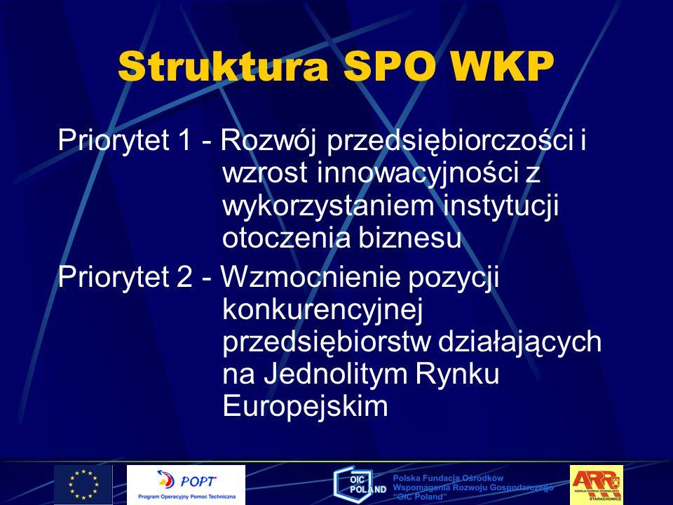Struktura SPO WKP Priorytet 1 - Rozwój przedsiębiorczości i wzrost innowacyjności z wykorzystaniem instytucji otoczenia biznesu Priorytet 2 - Wzmocnie