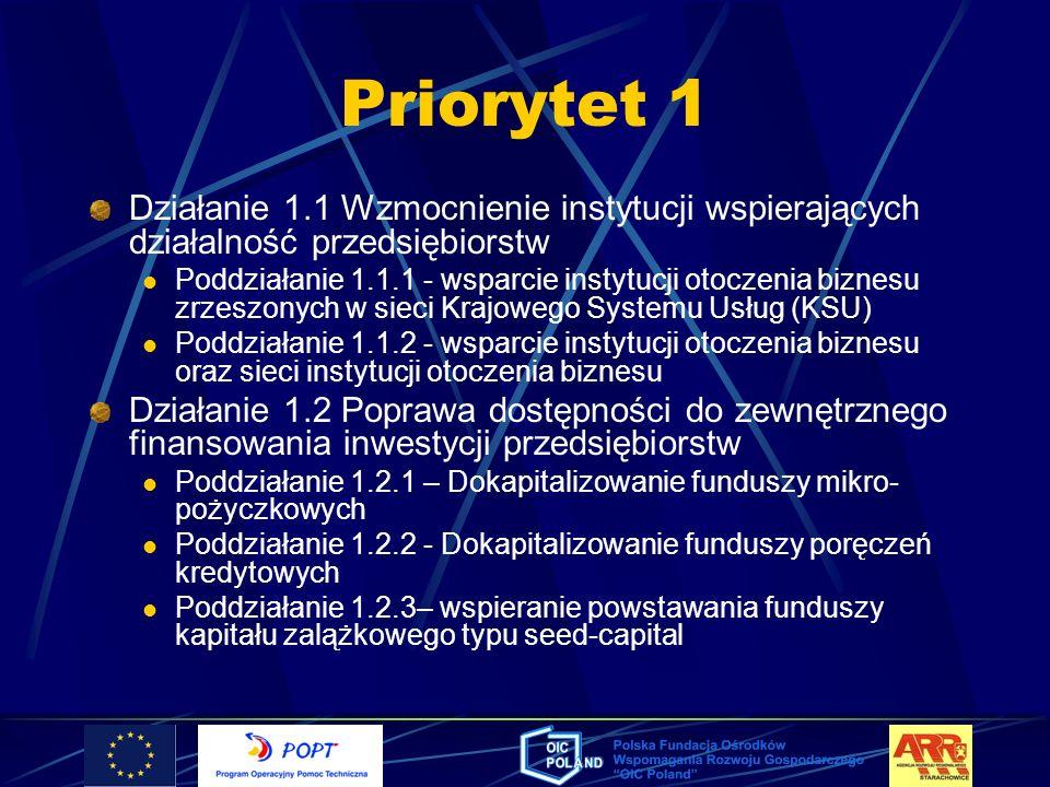 Priorytet 1 Działanie 1.1 Wzmocnienie instytucji wspierających działalność przedsiębiorstw Poddziałanie 1.1.1 - wsparcie instytucji otoczenia biznesu
