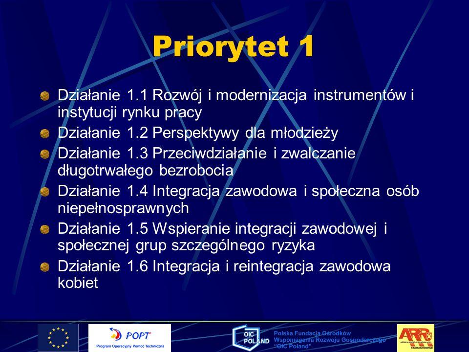 Priorytet 1 Działanie 1.1 Rozwój i modernizacja instrumentów i instytucji rynku pracy Działanie 1.2 Perspektywy dla młodzieży Działanie 1.3 Przeciwdzi