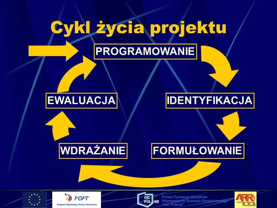 Cykl życia projektu PROGRAMOWANIE IDENTYFIKACJA FORMUŁOWANIE WDRAŻANIE EWALUACJA