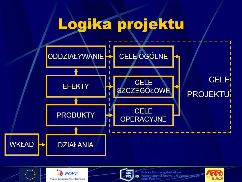 Logika projektu WKŁAD DZIAŁANIA PRODUKTY EFEKTY ODDZIAŁYWANIE CELE OPERACYJNE CELE SZCZEGÓŁOWE CELE OGÓLNE CELEPROJEKTU