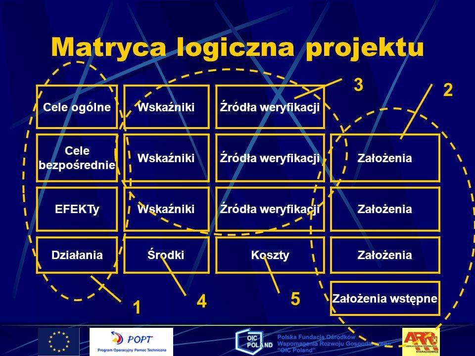 Matryca logiczna projektu Cele ogólneWskaźnikiŹródła weryfikacji Cele bezpośrednie WskaźnikiŹródła weryfikacjiZałożenia EFEKTyWskaźnikiŹródła weryfika