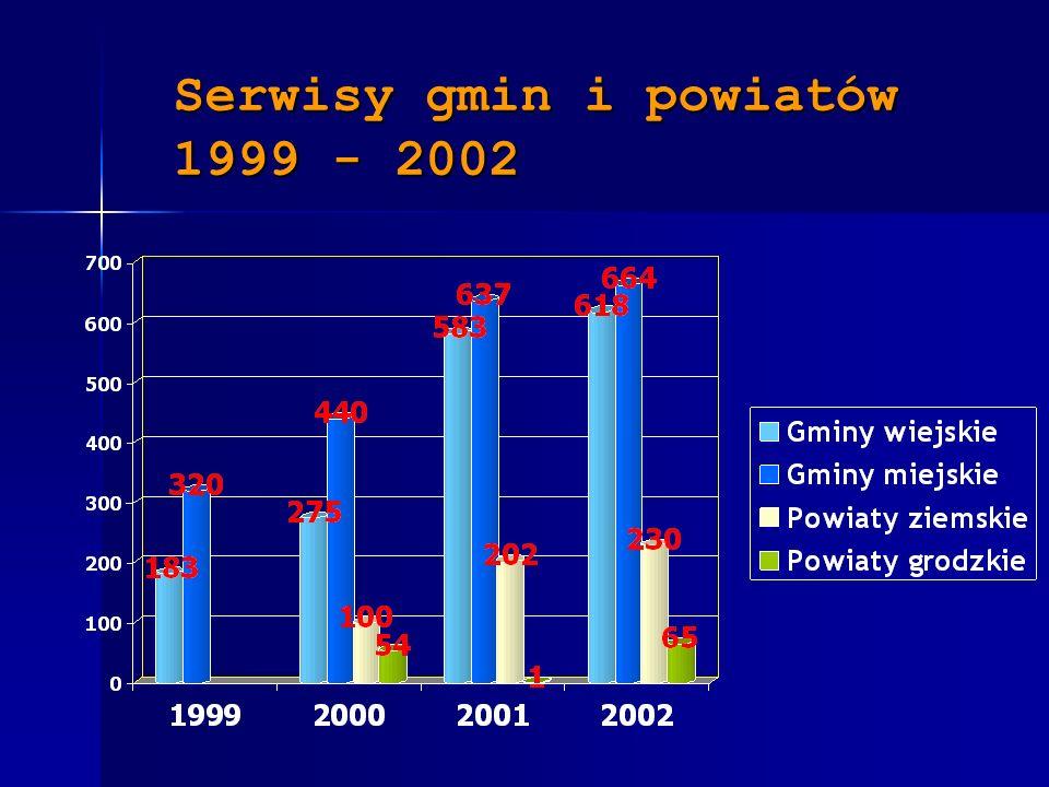Serwisy gmin i powiatów 1999 - 2002