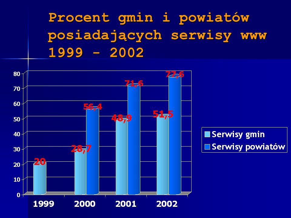 Procent gmin i powiatów posiadających serwisy www 1999 - 2002