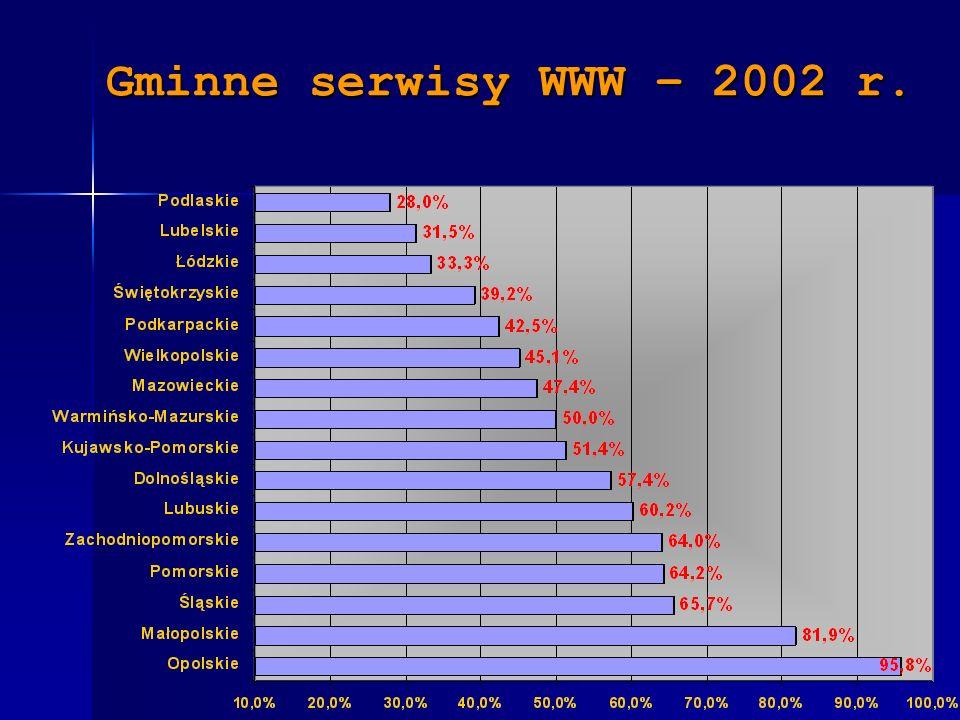 Gminne serwisy WWW – 2002 r.