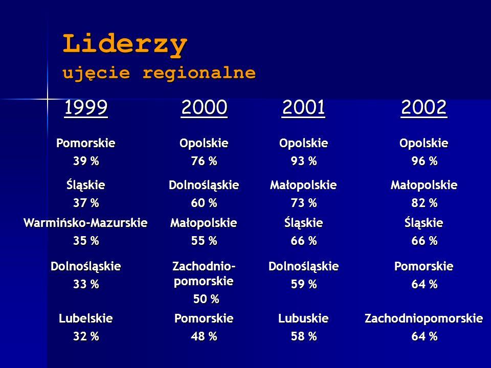 Liderzy ujęcie regionalne 1999200020012002 Pomorskie 39 % Opolskie 76 % Opolskie 93 % Opolskie 96 % Śląskie 37 % Dolnośląskie 60 % Małopolskie 73 % Małopolskie 82 % Warmińsko-Mazurskie 35 % Małopolskie 55 % Śląskie 66 % Śląskie Dolnośląskie 33 % Zachodnio- pomorskie 50 % 50 %Dolnośląskie 59 % Pomorskie 64 % Lubelskie 32 % Pomorskie 48 % Lubuskie 58 % Zachodniopomorskie 64 %