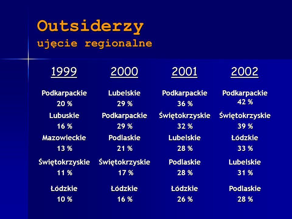 Outsiderzy ujęcie regionalne 1999200020012002 Podkarpackie 20 % Lubelskie 29 % Podkarpackie 36 % Podkarpackie 42 % Lubuskie 16 % Podkarpackie 29 % Świętokrzyskie 32 % Świętokrzyskie 39 % Mazowieckie 13 % Podlaskie 21 % Lubelskie 28 % Łódzkie 33 % Świętokrzyskie 11 % Świętokrzyskie 17 % 17 %Podlaskie 28 % Lubelskie 31 % Łódzkie 10 % Łódzkie 16 % Łódzkie 26 % Podlaskie 28 %