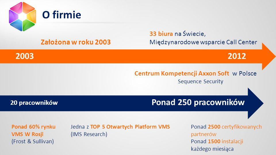 Założona w roku 2003 2012 33 biura na Świecie, Międzynarodowe wsparcie Call Center Ponad 250 pracowników 20 pracowników Ponad 2500 certyfikowanych partnerów Ponad 1500 instalacji każdego miesiąca Ponad 60% rynku VMS W Rosji (Frost & Sullivan) Jedna z TOP 5 Otwartych Platform VMS (IMS Research) 2003 O firmie Centrum Kompetencji Axxon Soft w Polsce Sequence Security