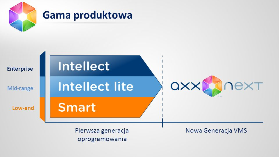 Enterprise Mid-range Low-end Pierwsza generacja oprogramowania Nowa Generacja VMS Gama produktowa