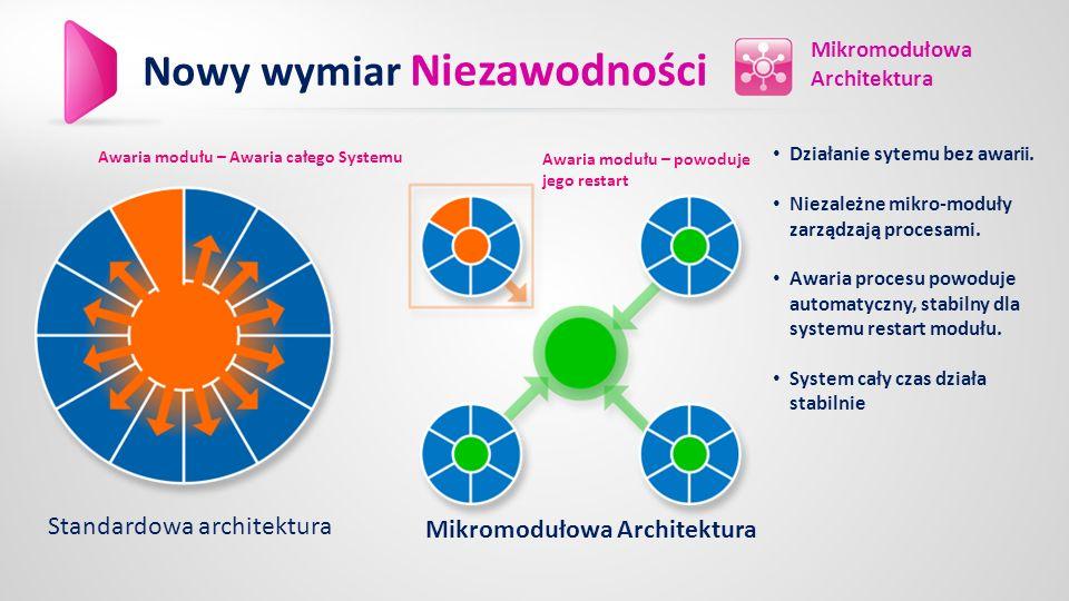 Mikromodułowa Architektura Standardowa architektura Działanie sytemu bez awarii.