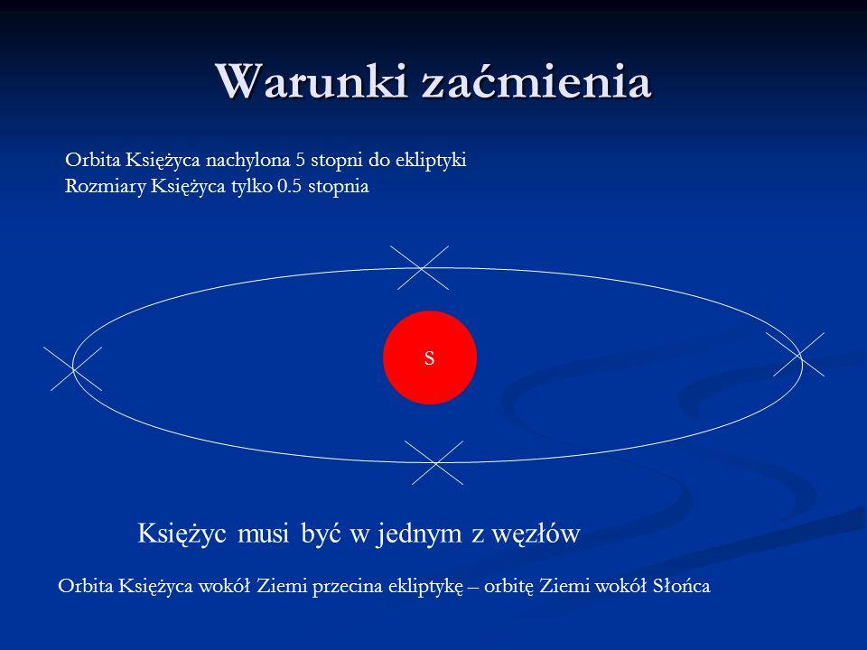 Warunki zaćmienia S Księżyc musi być w jednym z węzłów Orbita Księżyca wokół Ziemi przecina ekliptykę – orbitę Ziemi wokół Słońca Orbita Księżyca nach