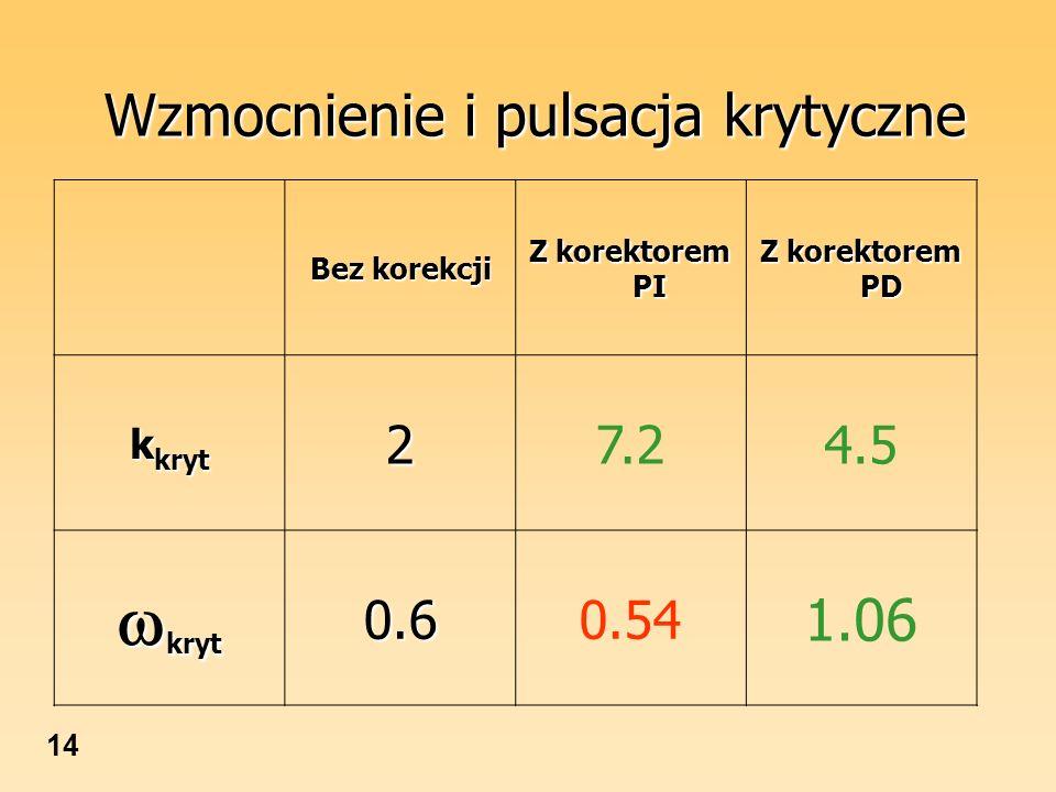 14 Wzmocnienie i pulsacja krytyczne Bez korekcji Z korektorem PI Z korektorem PD k kryt 27.24.5 kryt kryt0.60.54 1.06