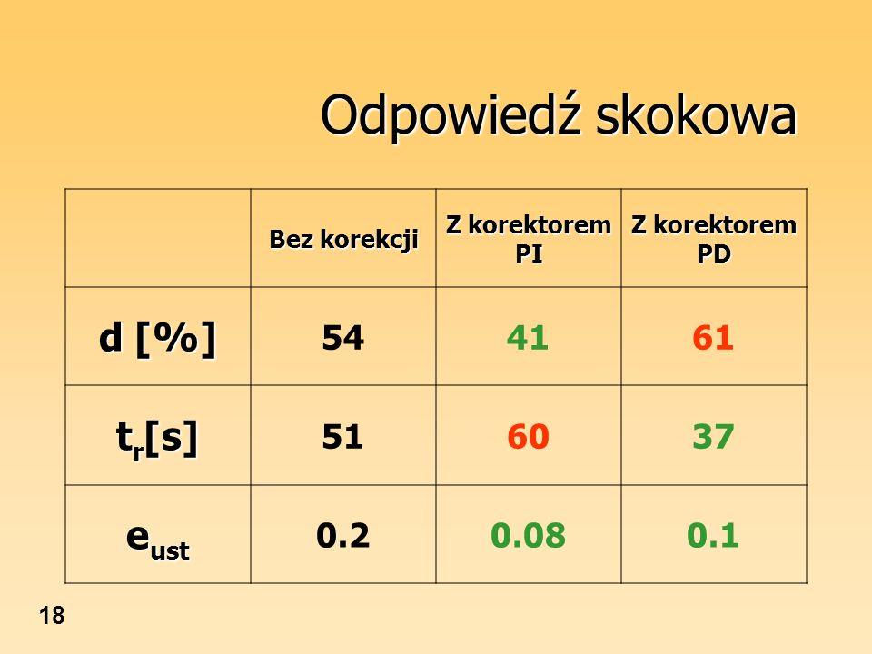 18 Odpowiedź skokowa Bez korekcji Z korektorem PI Z korektorem PD d [%] 544161 t r [s] 516037 e ust 0.20.080.1
