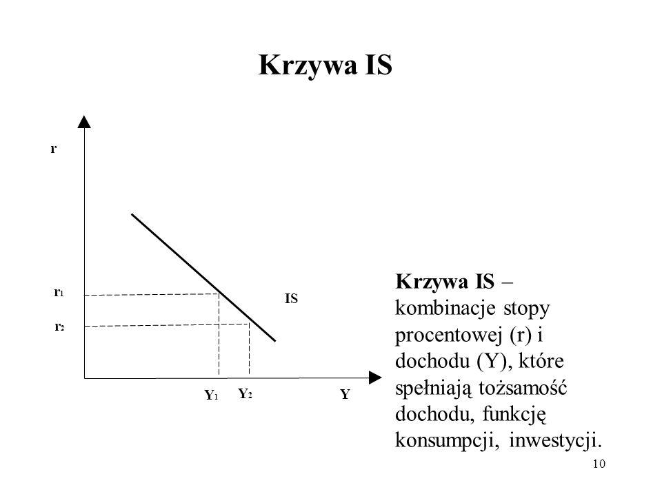 10 Krzywa IS r Y Y1Y1 Y2Y2 IS r1r1 r2r2 Krzywa IS – kombinacje stopy procentowej (r) i dochodu (Y), które spełniają tożsamość dochodu, funkcję konsump