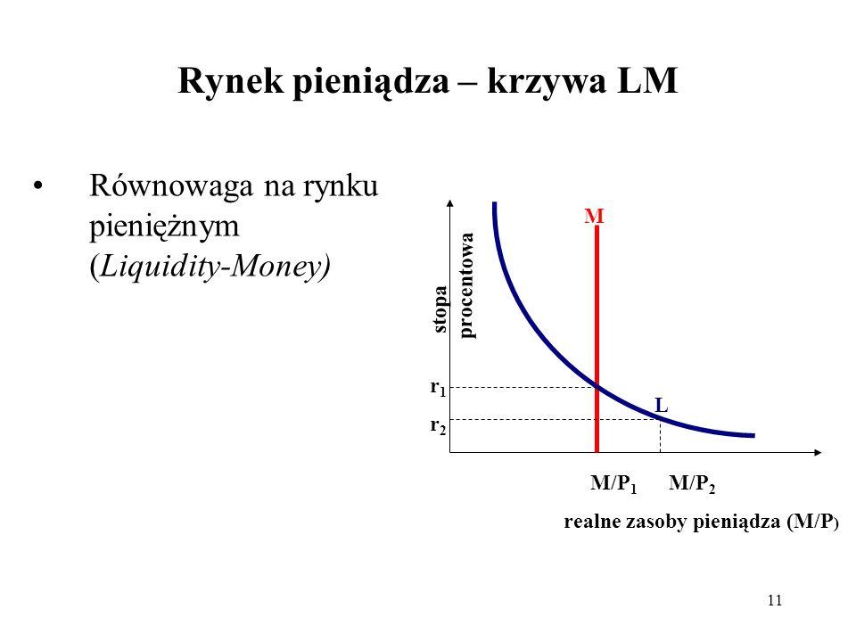 11 Rynek pieniądza – krzywa LM Równowaga na rynku pieniężnym (Liquidity-Money) stopa procentowa M/P 1 M/P 2 realne zasoby pieniądza (M/P ) M L r1r2r1r