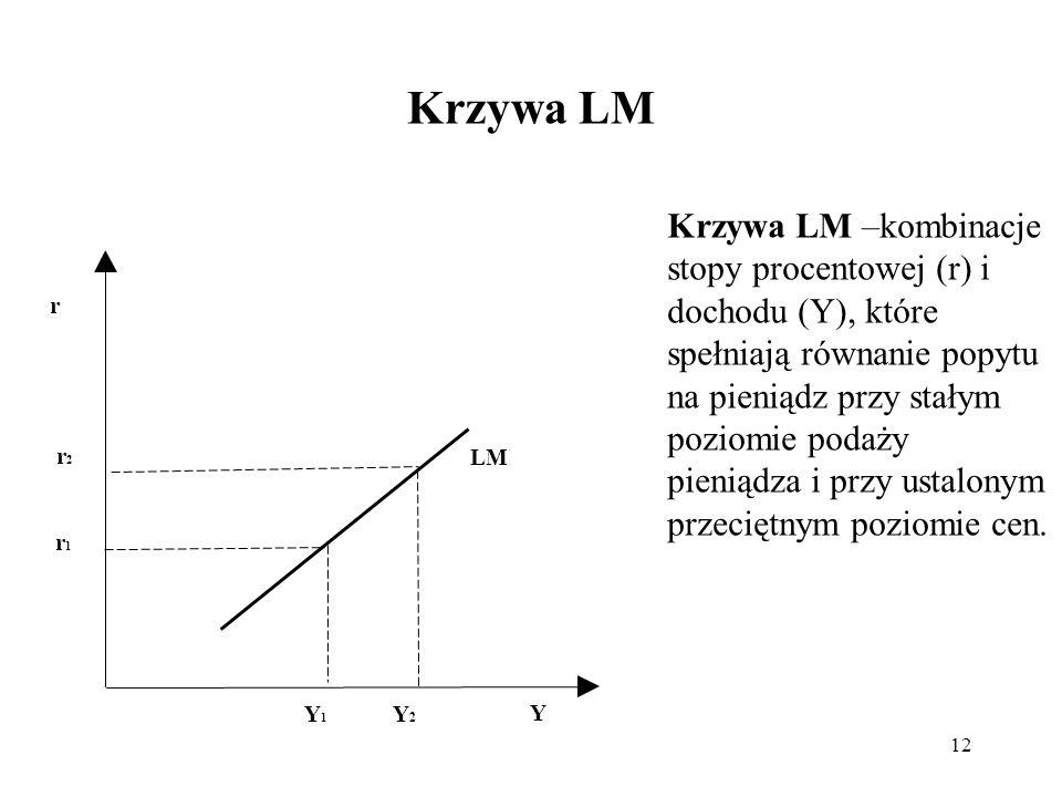 12 Krzywa LM r Y Y1Y1 Y2Y2 LM r1r1 r2r2 Krzywa LM –kombinacje stopy procentowej (r) i dochodu (Y), które spełniają równanie popytu na pieniądz przy st