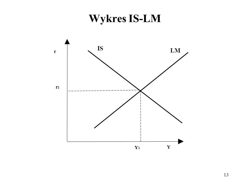 13 Wykres IS-LM r Y Y1Y1 LM r1r1 IS