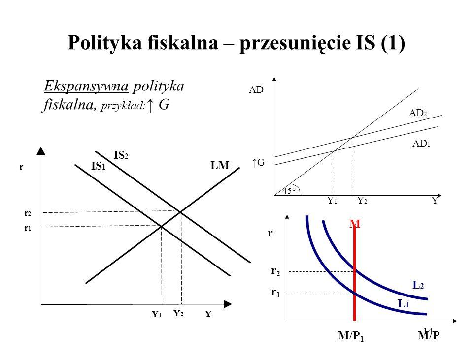 14 Polityka fiskalna – przesunięcie IS (1) r Y Y1Y1 LM r1r1 IS 1 M/P 1 M/P L1L1 M r2r1r2r1 r L2L2 Y AD 2 G Y2Y2 AD AD 1 45° Y1Y1 Ekspansywna polityka