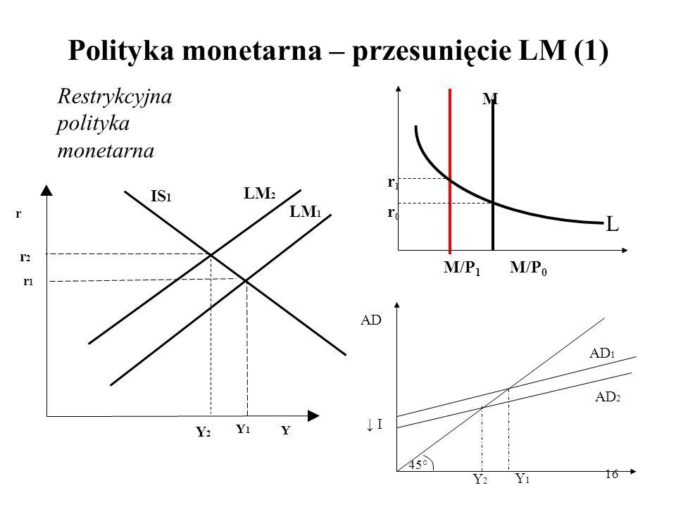 16 Polityka monetarna – przesunięcie LM (1) M M/P 1 M/P 0 r1r0r1r0 AD 1 Y1Y1 AD 45° I AD 2 Y2Y2 r Y LM 1 IS 1 Y1Y1 r1r1 LM 2 Y2Y2 r2r2 L Restrykcyjna